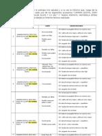 Informe Tecnico Camaras 05 de Abril de 2013