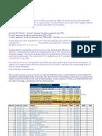 SUPDTS SENIORITY LIST UPDATED UPTO JULY 2013