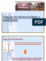 Infracciones, Sanciones, Gradualidad Coactiva, Reclamos