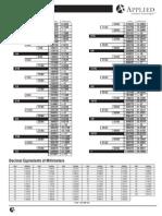 Equivalencias Standar - Milimetrico