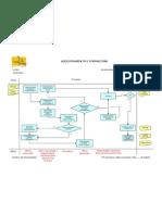 Diagramma di flusso Addestramento www.qualitiamo.com