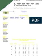 Bolt Torques - Stainless Steel, Brass Aluminum Bolts - Engineer's Handbook.pdf