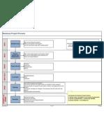 Business Project Process Diagram