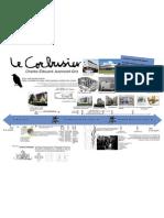 Linea Del Tiempo vida de LeCorbusier