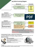 CN Invoice Diagram