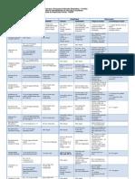 Tabela de Diluição e Estabilidade de Antimicrobianos