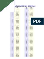 Tabela de Logaritmos Decimais