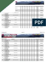 Results Treuchtlingen Team 2013