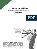 Curva Phillips
