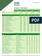 Обзор работы паевых фондов (от 29.04.2013)
