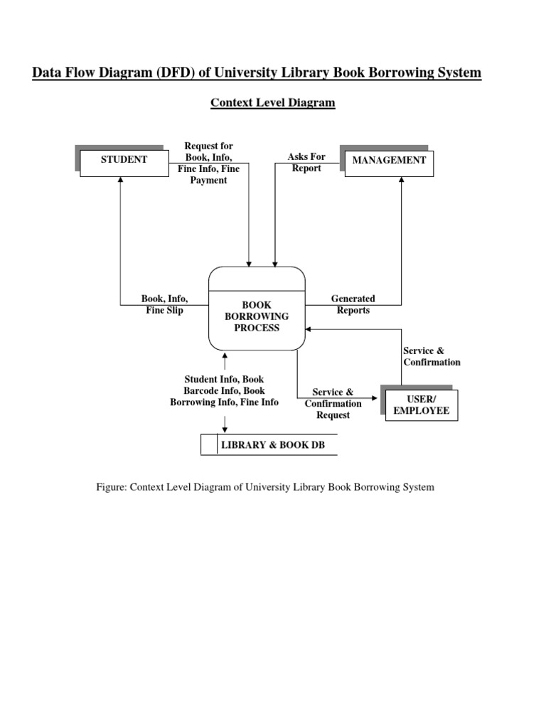 dfd of university library book borrowing - Context Diagram For Library System
