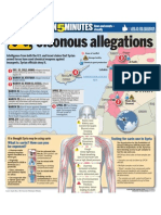 Syria — Poisonous allegations
