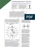 An improved diagram for explaining quantum gravity