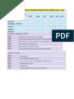 Analysis of Pmr Bahasa Inggeris Examination Papers 2005