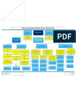 Accounting Journal Entries Flowchart.pdf