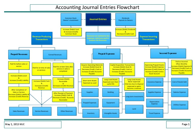 Accounting journal entries flowchartpdf ccuart Image collections