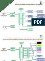 Diagramas-bloques de Las Impresoras