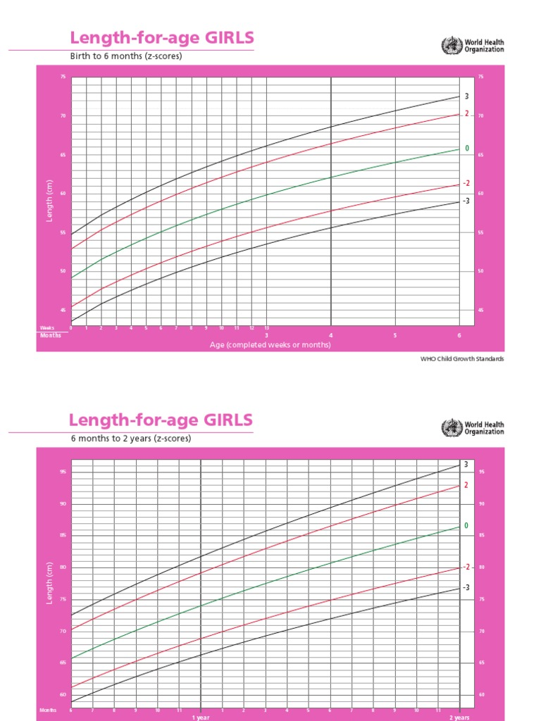 Who weight for age chart image collections free any chart examples who weight for age chart gallery free any chart examples who weight for age chart choice nvjuhfo Choice Image