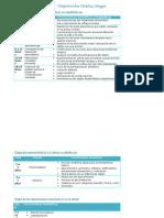 Organizador+Gráfico+Piaget