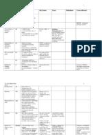 Civ Pro Chart