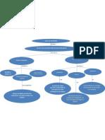 Mapa Conceptual Sobre Toma de Decisiones