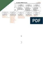 Leanmap FREE Six Sigma DMAIC Process