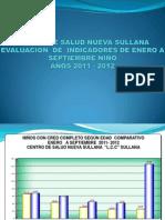 Evaluacion de Indicadores Nueva Sullana