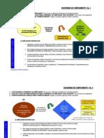 Diagramas de Cumplimiento Empresarial