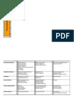 PMBOK Processes Pmp