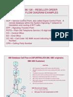 Appendix D 8YY Call Flow Examples