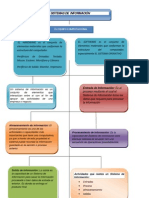 Mapaconceptual Sistemas de Informacion