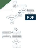 Diagrama de Procesos - Copia