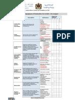 Critères pédagogiques d'évaluation De la REA – les nuages