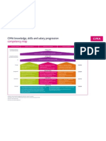 Cima Competency Map Uk