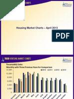 Toronto Housing Market Charts April 2013