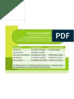 LED Normas IEC - Cuadro sinóptico