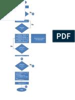 Diagrama de Flujo_autosintonia