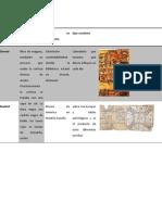 Códices prehispanicos