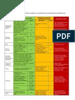 HLUZ Dieta Nutricao Clientes Hipercolesterolemia Sc