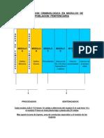 Clasificacion Criminologica en Modulos de Poblacion Penitenciaria