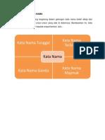 Pembentukan Kata Nama