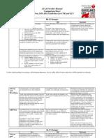25-ACLS Comparisons of 2005 vs 2010