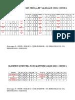 Klasemen sementara MFL (Update per tanggal 5 Mei 2013)
