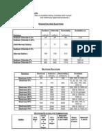Tables of Parenteral Fluids