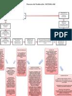 Diagrama de Produccion Sistema AMET