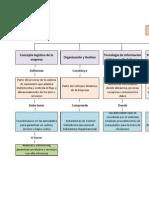 Mapa Conceptual Logistica Competitiva y Cadena de Suministro