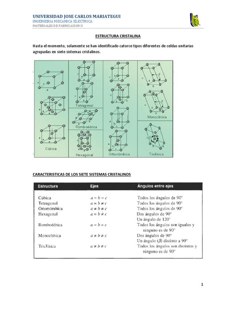 Estructura Cristalina Trabajo Estructura Cristalina átomos