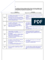 Oral Assessment Criteria