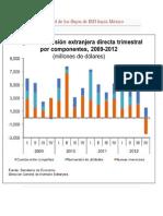 Estadística oficial de los flujos de IED hacia México