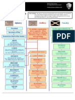 Organization of the Civil War Armies